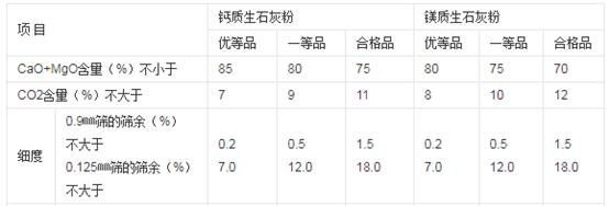 建筑生石灰粉的技术指标表.png