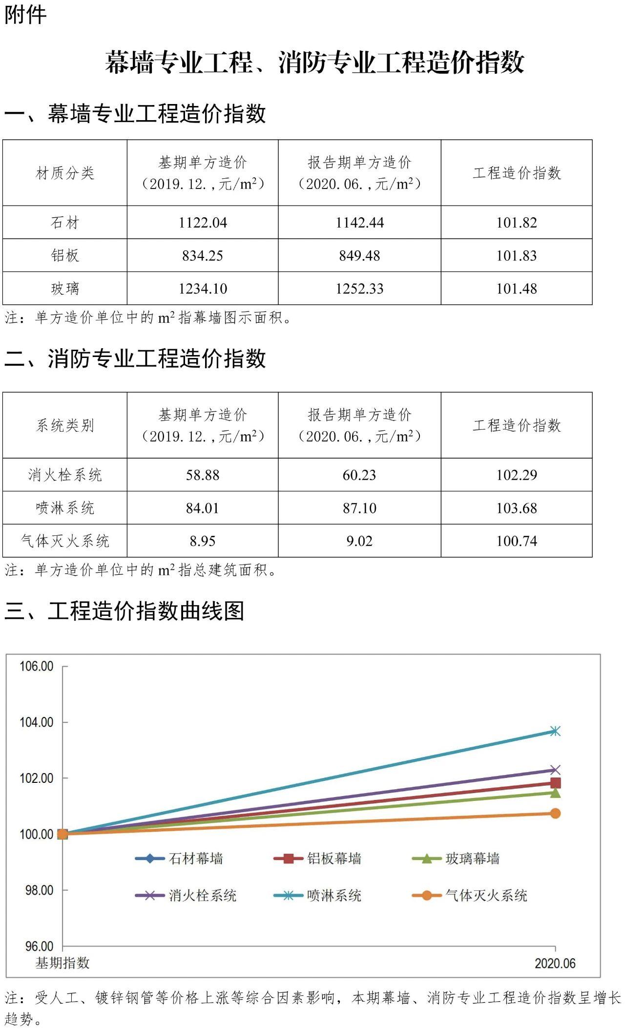 幕墙专业工程造价指数.jpg